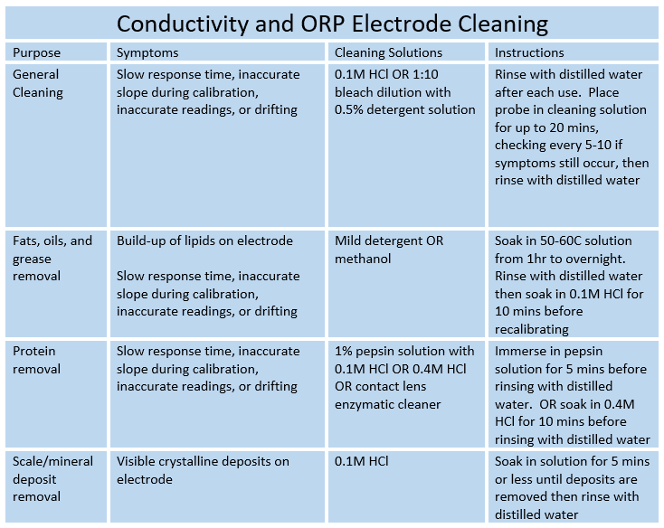 Conductivity and ORP Electrode Cleaning Procedures