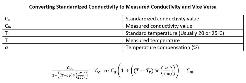 Equation solving for conductivity measurement without temperature compensation