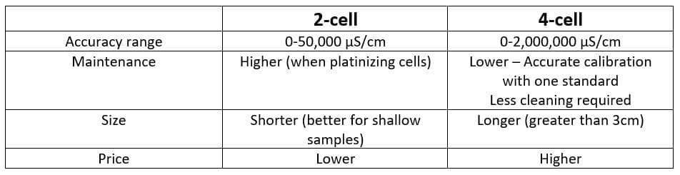 Comparing 2-cell and 4-cell conductivity electrodes