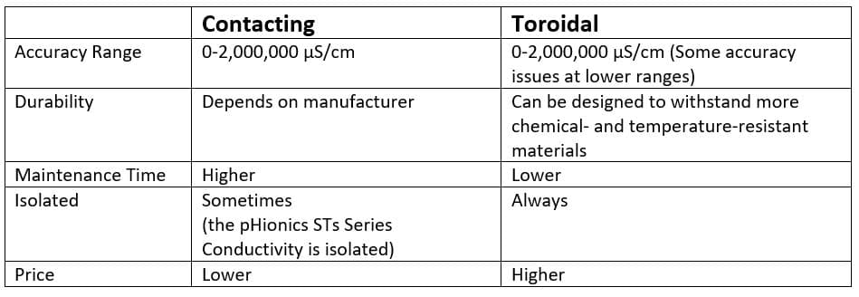 Comparing contacting vs toroidal conductivity measurement