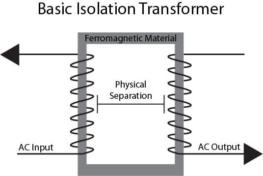 Optocoupler for electronic isolation