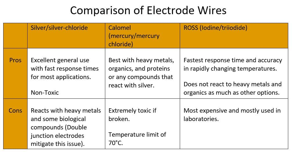 Comparison of Electrode Wires