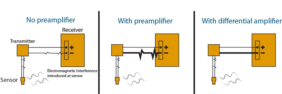 Effect of differential amplifiers on noise reduction