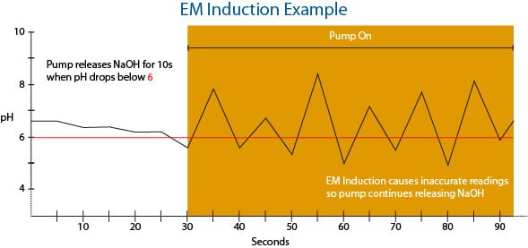 Example of electromagnetic induction noise