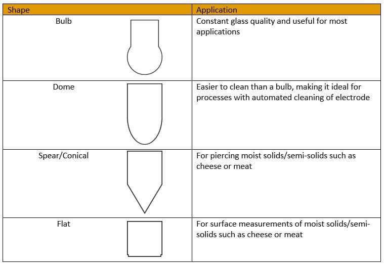 pH Electrode Bulb Shape Comparison