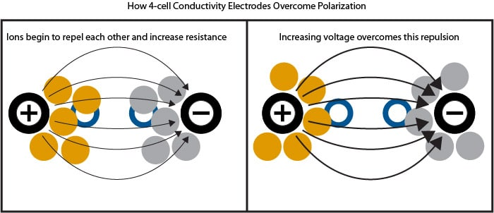 4-cell conductivity electrode overcoming polarization effect