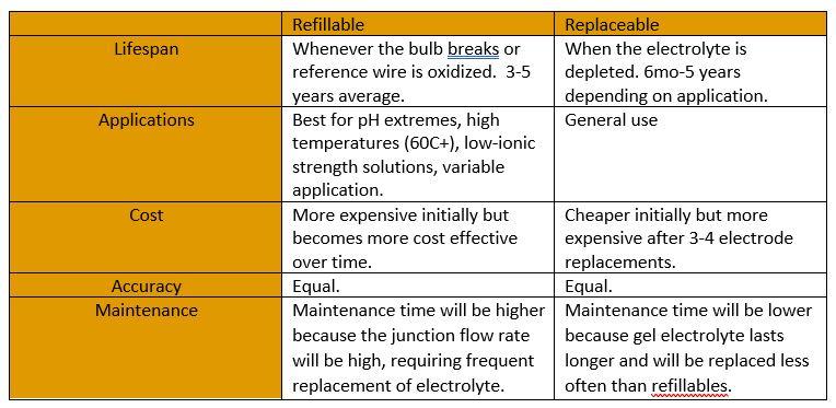 Refillable vs Replaceable pH Electrodes