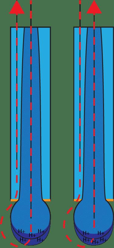 pH electrode current flow