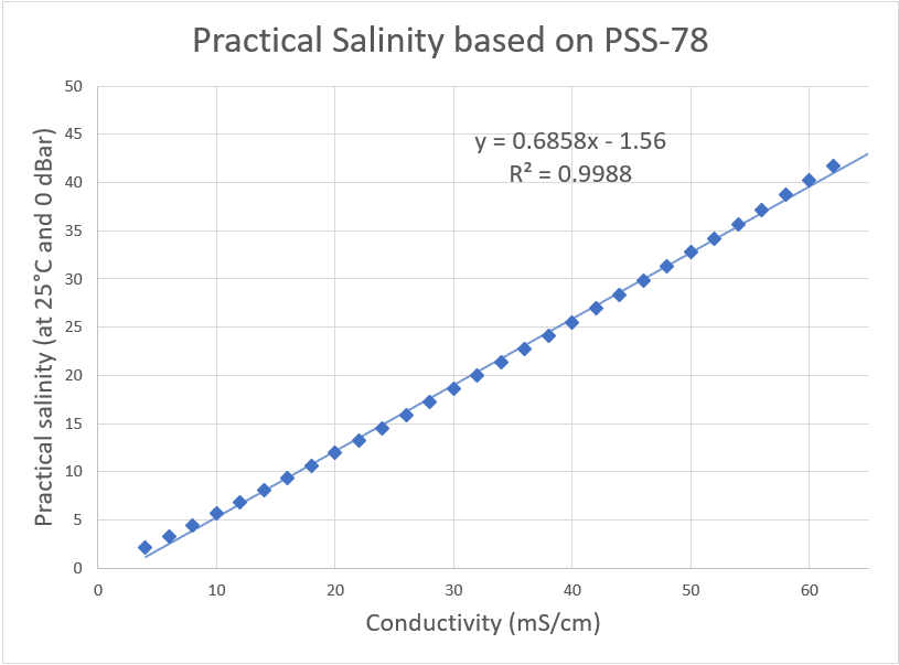 Graph of Practical Salinity Values with Trendline