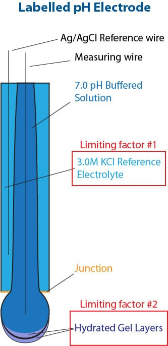 Labelled Glass pH Electrode