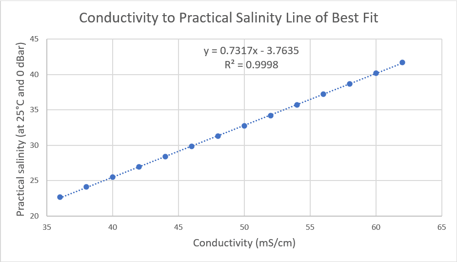 Linear Relationship of Conductivity and Practical Salinity Graph