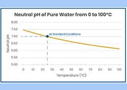 How Temperature Affects pH Sensors - Water Quality Learning Center